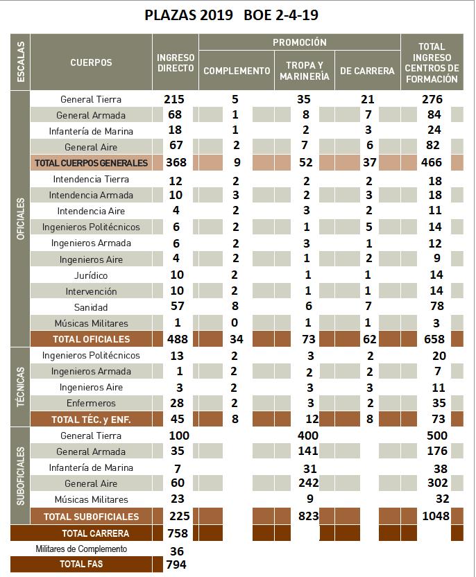 Provisión de Plazas para las Fuerzas Armadas 2019
